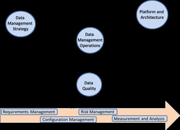 Data Management in Banking