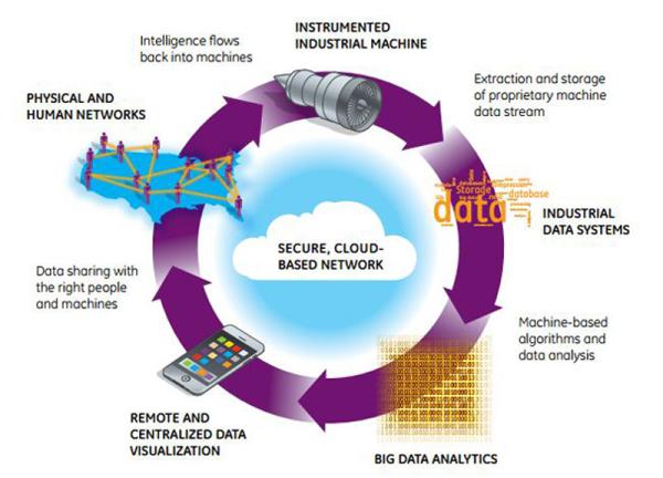 Industrial internet data