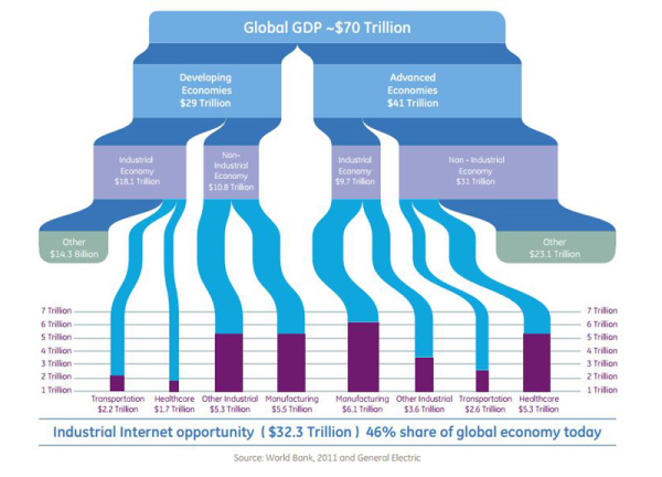 industrial internet potential gdp share big resized 600