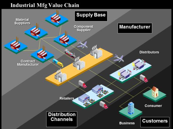 Industrial Mfg Value Chain