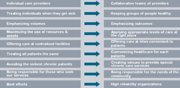 Healthcare Business Models