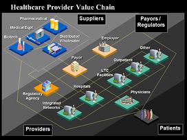 Healthcare Value Chain