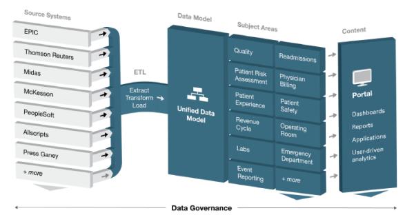 Data Governance in Healthcare