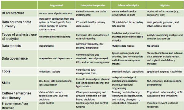 Analytics Opportunities in Healthcare
