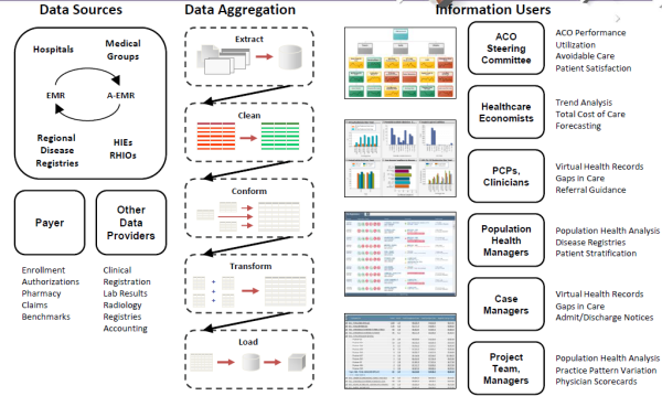 Healthcare Data to Healthcare Information