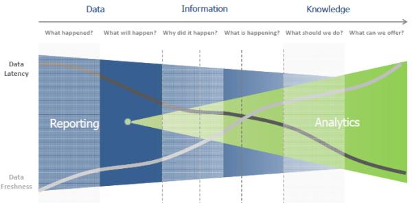 EMR  Analytics Data to Information to Knowledge