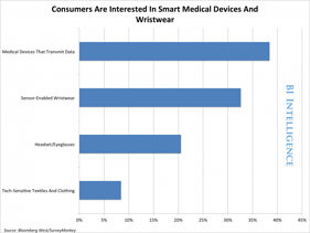 Smart Medical devices and wristwear