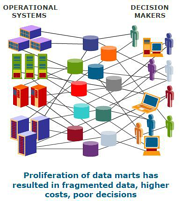 data mart proliferation