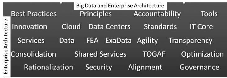 Big Data Enterprise