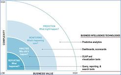 analytics technologies