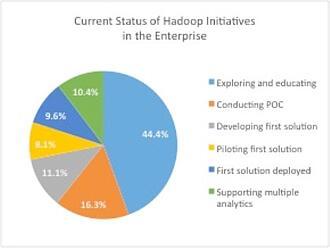 Do you Hadoop?