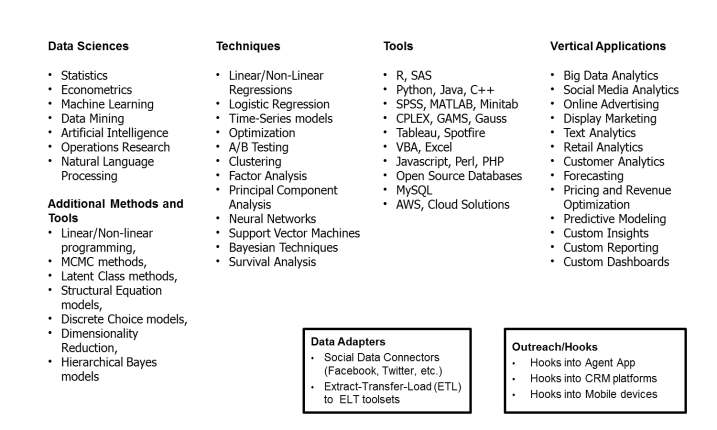 Analytics Offerings