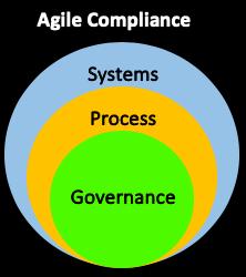 Agile Compliance